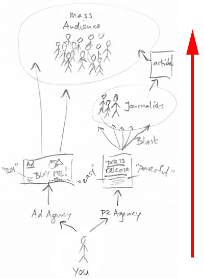 Budowanie relacji z mediami i schemat działania PR